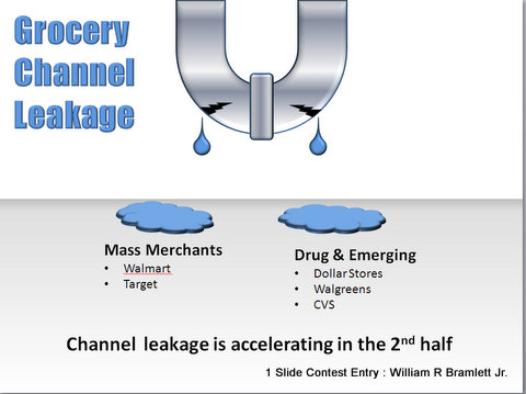 Grocery Channel Leakage