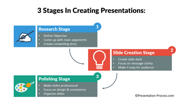 3 Steps in Creating Presentations
