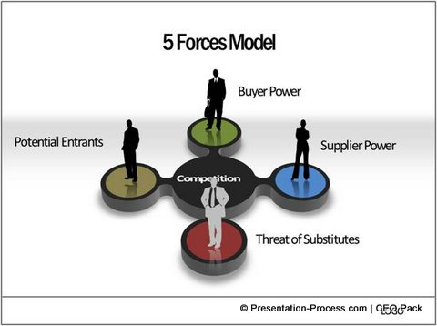 3d printing porter s five forces