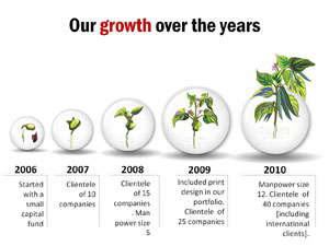 Growth-diagram-analogy-slide