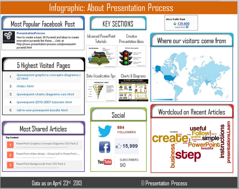 Infographic about Presentation Process