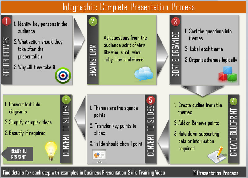 Presentation Infographic Showing Complete Process