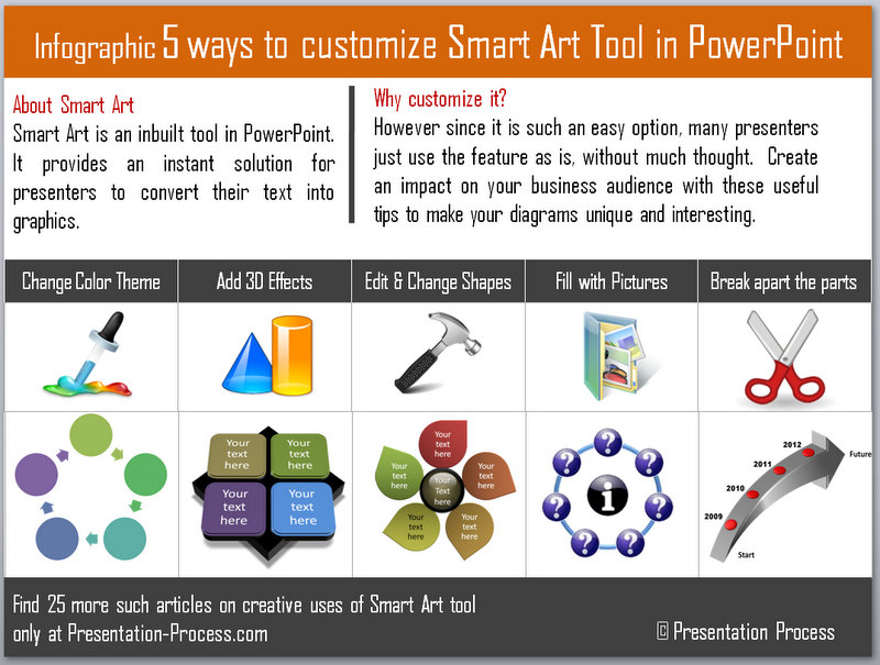Infographic about using SmartArt creatively