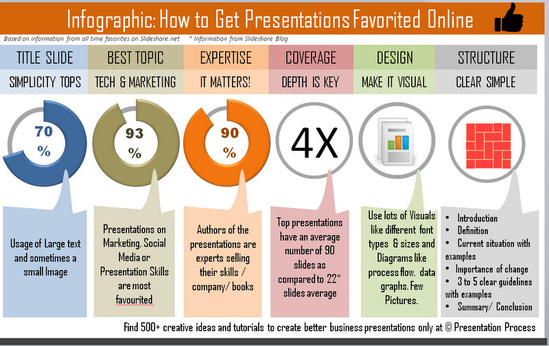 Get Your Presentation Top Favorited Online