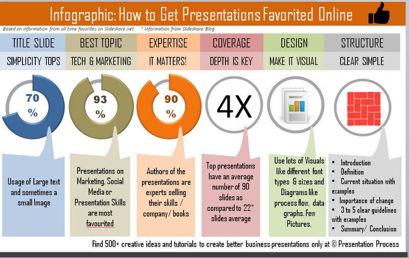 6 presentation infographics