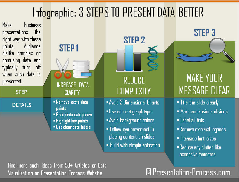 Infographic on how to present data better in PowerPoint