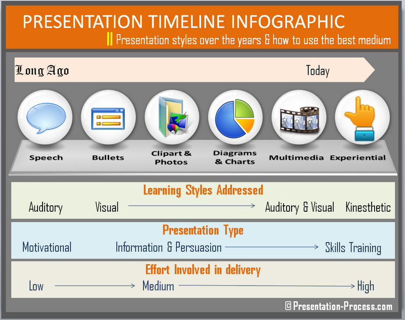 Presentation Timeline Showing change in styles over time