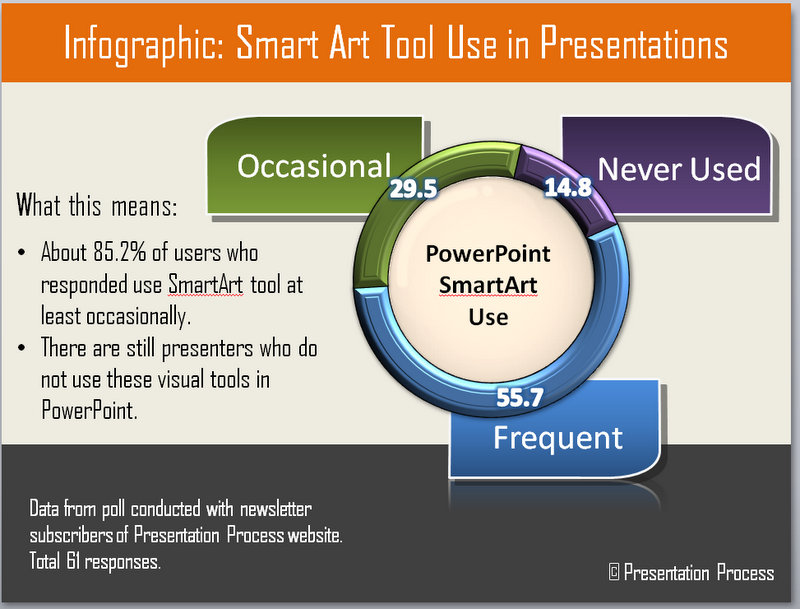 Infographic about survey on SmartArt use