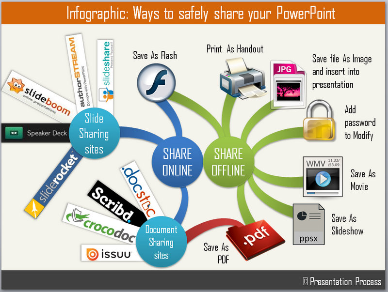 Ways to share your presentations safely