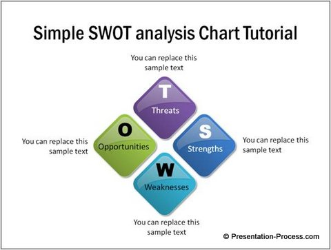 SWOT analysis example chart in PowerPoint