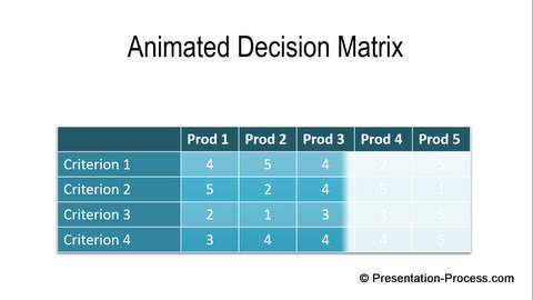 Animated PowerPoint Table