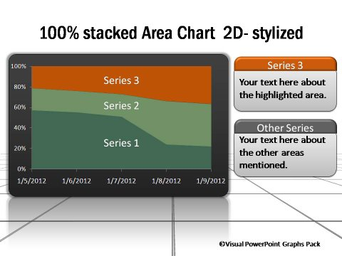 2D Area Chart 100% Stacked