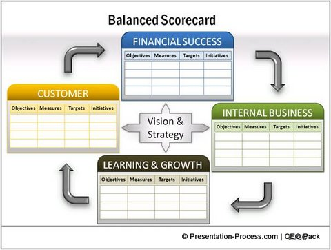 Detailed Balanced Scorecard from CEO Pack