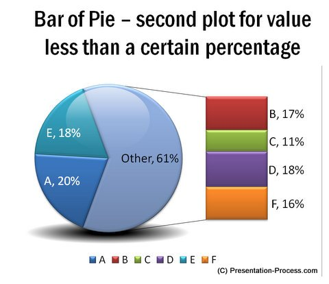 Bar of Pie with Details