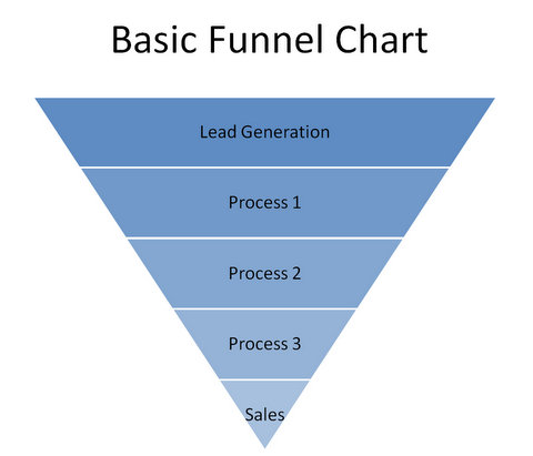 Basic SalesFunnel Chart