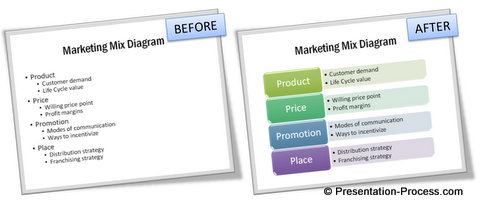 before and after smartart marketing mix diagram makeover