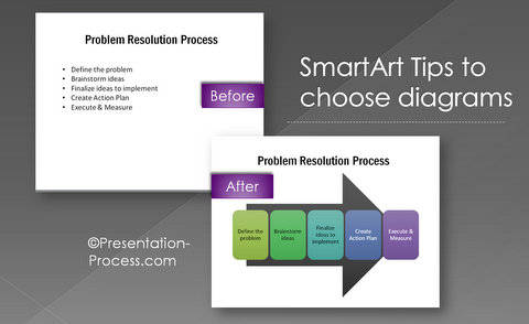Before and After Smartart Tips Diagram