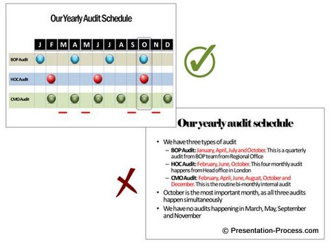 Visual Presentation for Audit Before and After