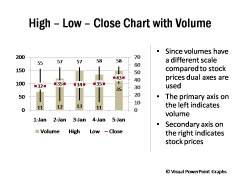 High Low Close Chart with Volume