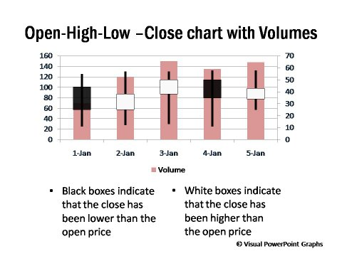 Open High Low Close Chart with Volume