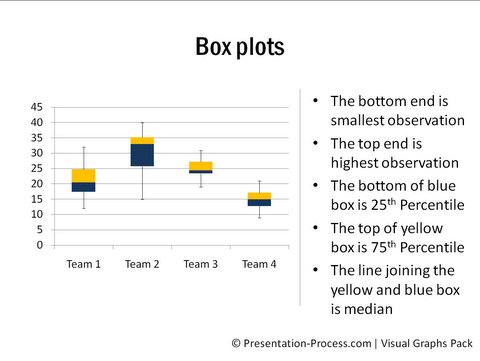 Box plot and candle stick chart description a box plot shows groups of data through their five number summaries they are the smallest observation lower quartile median upper quartile ccuart Image collections