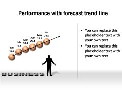 Performace Forecast Trend Line