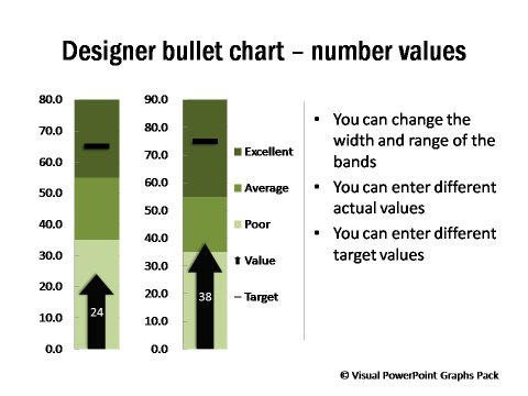 Designer Bullet Chart with Number Values