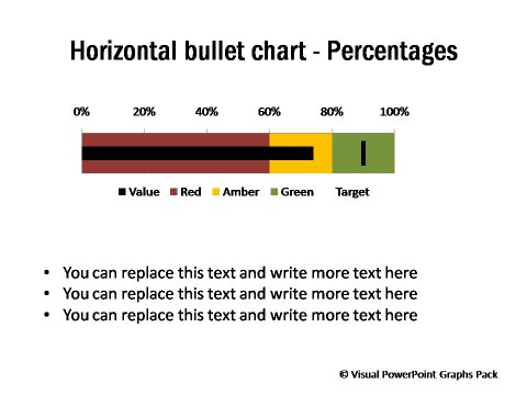 Horizontal Chart with Percentages - Bullet