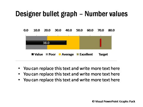 Designer Bullet Graph with Number Values