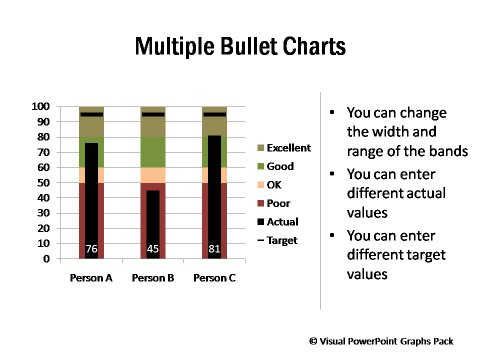 Multiple Bullet Charts