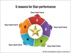 Ideas for Star Performance