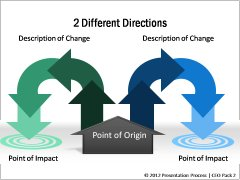 Cause and Effects in Different Directions