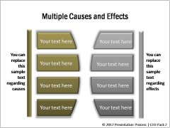Multiple causes and Effects
