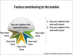 Factors contributing to the bubble