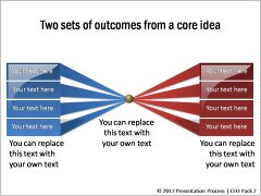 2 Sets of outcomes from a core Idea
