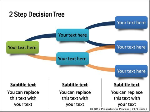 Decision Tree from CEO pack 2