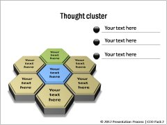 Thought Clusters