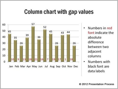 Column Chart Showing Gaps