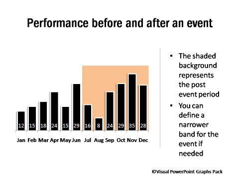 Performance with Post Event period Highlighted