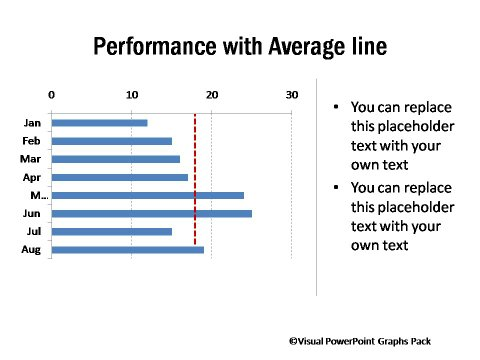 Performance against the Average