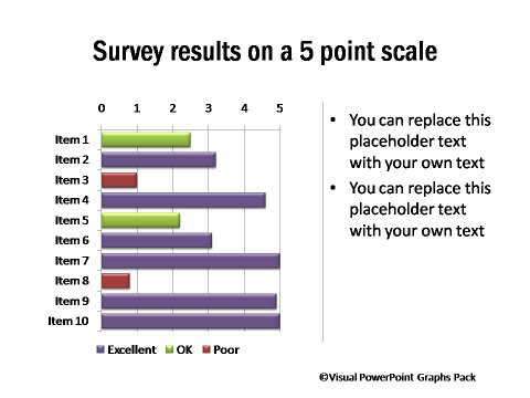 Survey Results on a 5 Point Scale