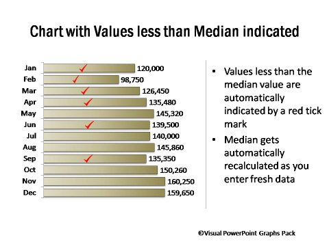 Bar Chart with Values Less than Median Ticked