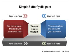 Simple Butterfly Diagrams