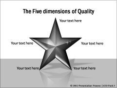 5 Dimensions of Quality