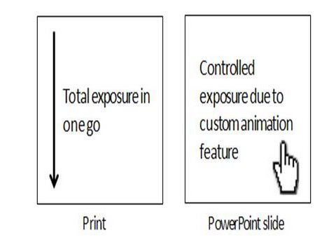 Control exposure in print media versus presentation