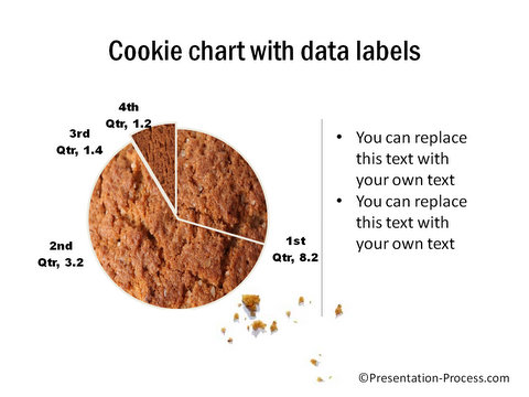 Cookie Pie Chart