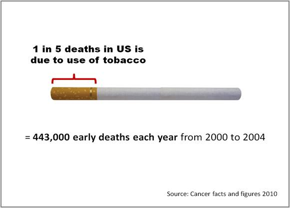 Visual Presentation of Tobacco Correct