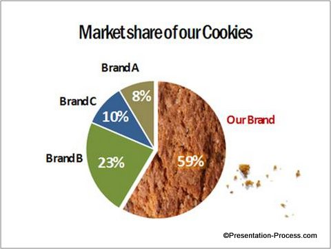 Creative PowerPoint Graph Cookie