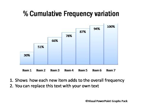 Cumulative Frequency Variation