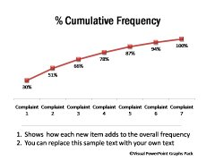 Cumulative Frequency Chart